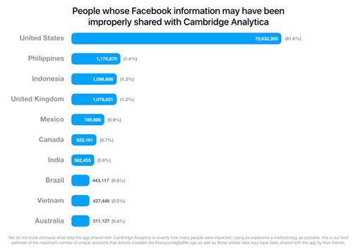 Biểu đồ những quốc gia có người dùng bị rò rỉ thông tin cá nhân trong bê bối Cambridge Analytica. Nguồn: Reuters