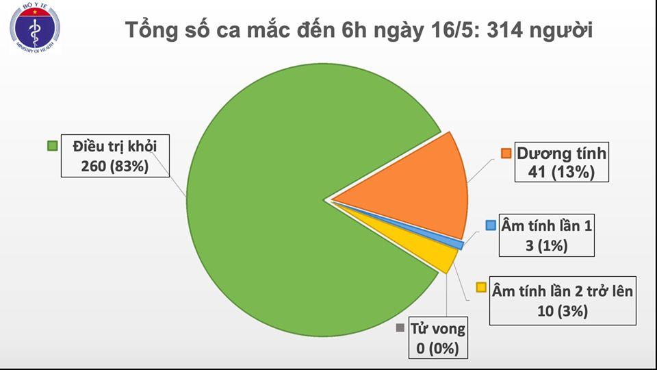 Đến sáng 16/5, Việt Nam có thêm 1 ca mắc mới COVID-19, là hành khách từ Nga về