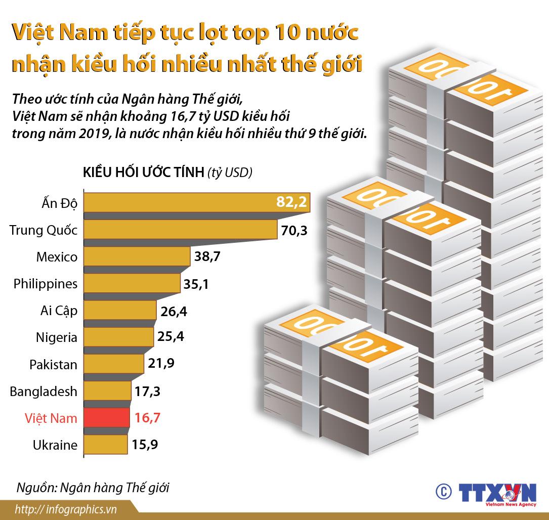 Việt Nam tiếp tục trong top 10 nước nhận kiều hối nhiều nhất thế giới