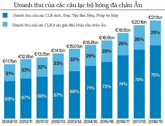 Tổng doanh thu gần 700 CLB châu Âu thua xa 30 ông lớn