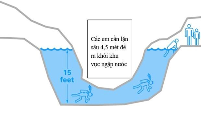Minh họa phương án lặn ra ngoài (Ảnh: USAToday)