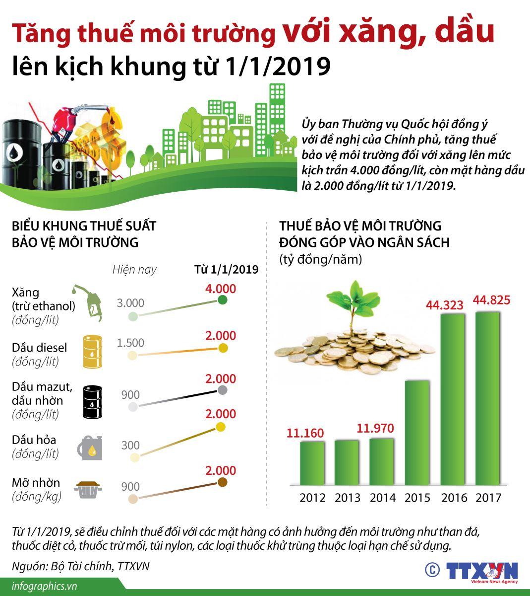 Mức tăng thuế bảo vệ môi trường với xăng dầu từ 1/1/2019.
