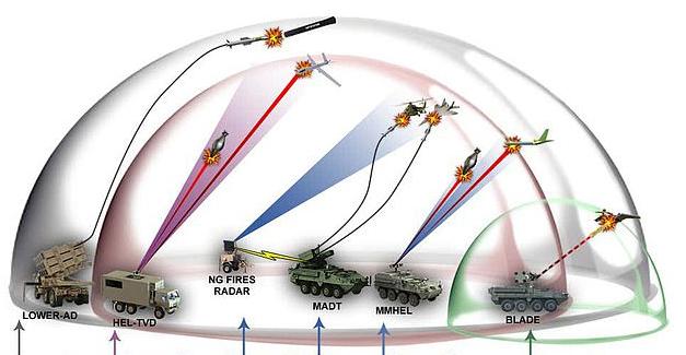 Quân đội Mỹ nghiên cứu vũ khí năng lượng tạo mái vòm phòng vệ tên lửa